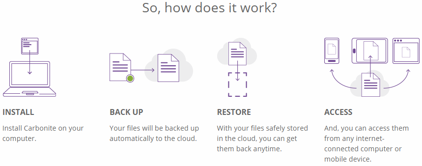 carbonite works! install, back-up, restore and access!
